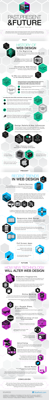 , Past, Present, and Future of Web Design