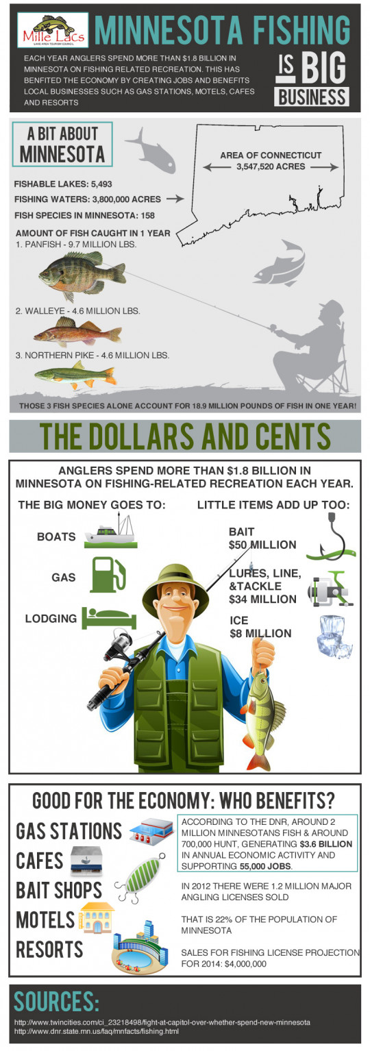 Minnesota Fishing is Big Business