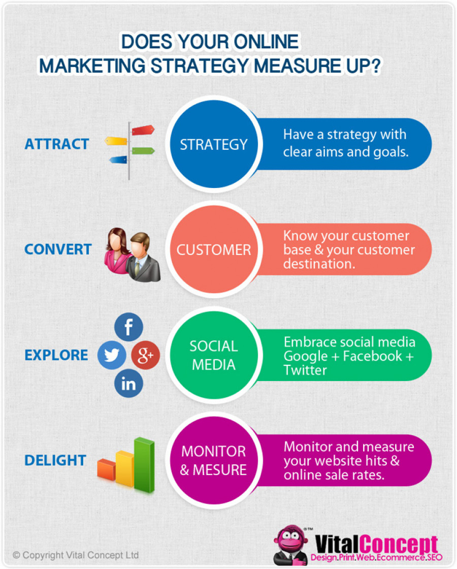 Does your online marketing strategy measure up?