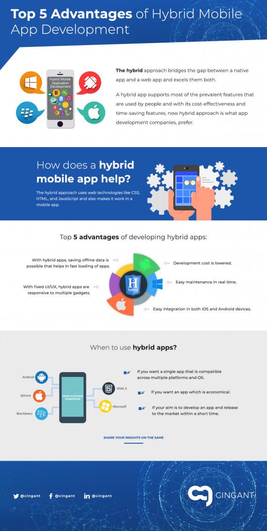 5 Advantages of Hybrid Mobile App Development