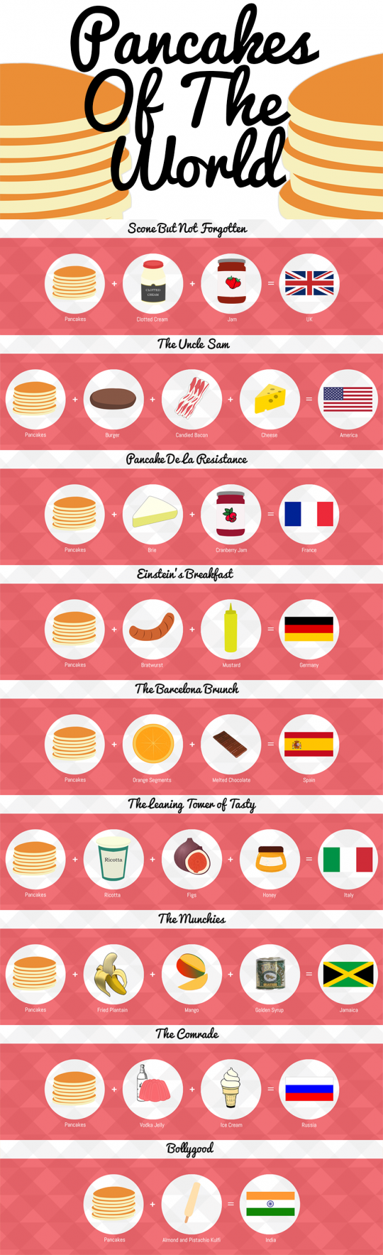 """Pancakes Of The World"""