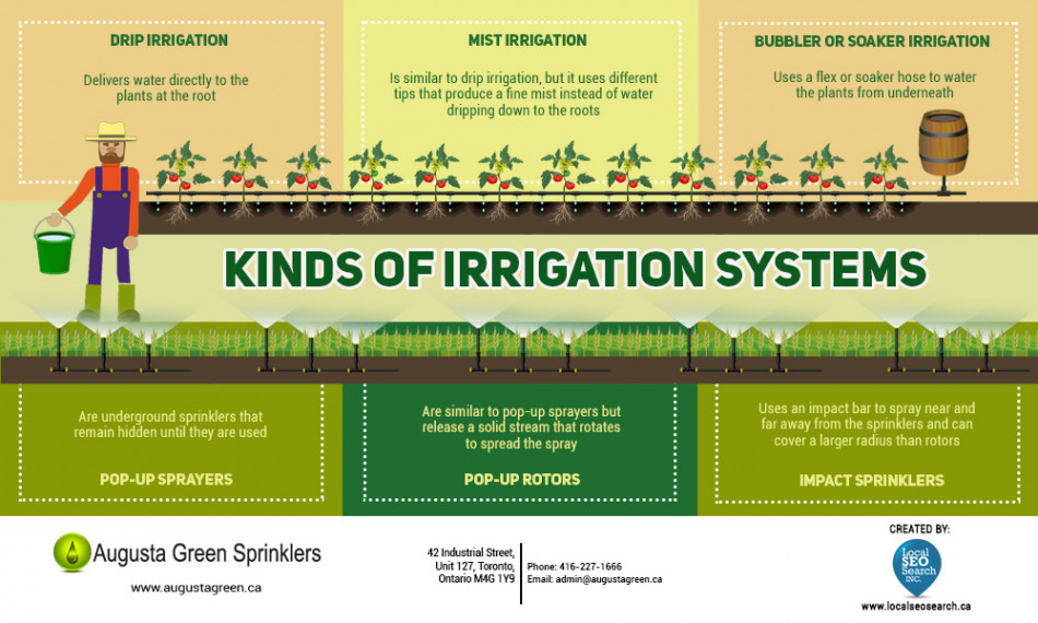 Kinds of Irrigation Systems | Augusta Green Sprinklers
