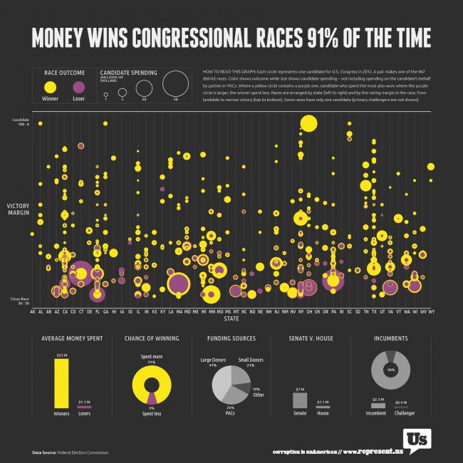 How Money Won Congress
