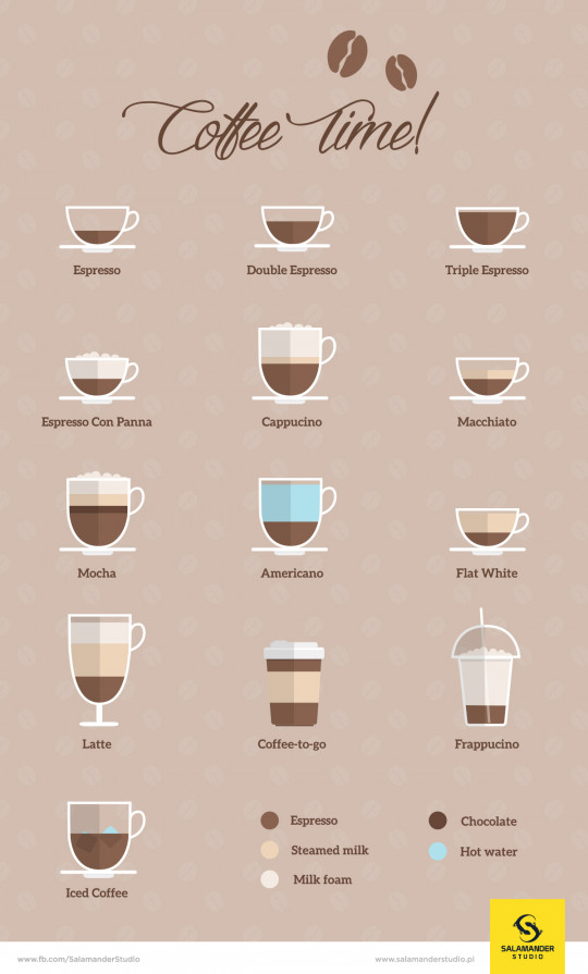Infographic showing different types of coffee