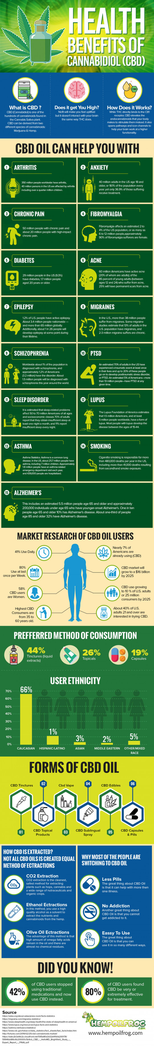 Healthy Benefits of CBD Oil