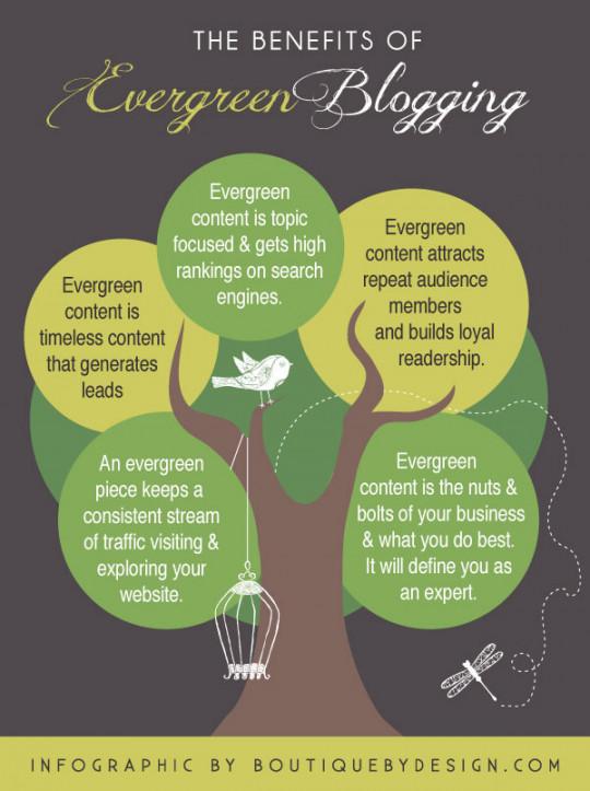 Evergreen Blogging