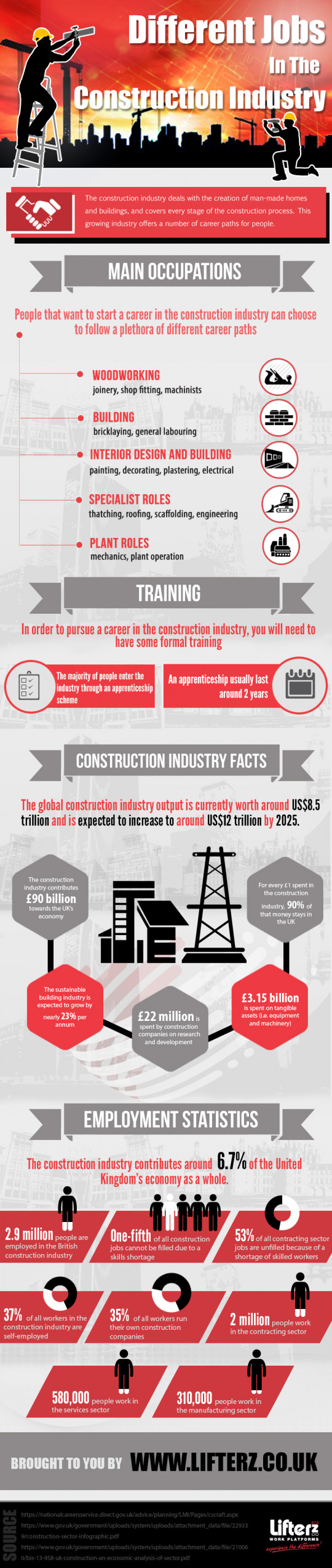 Different Jobs in the Construction Industry