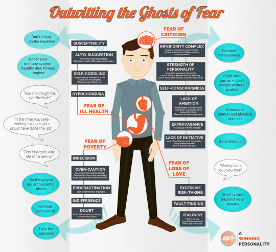 Outwitting the Ghosts of Fear