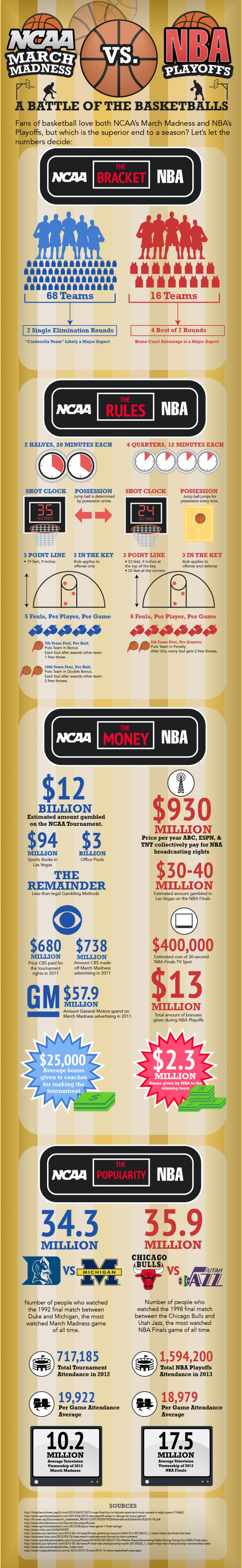 NCAA March Madness vs NBA Playoffs