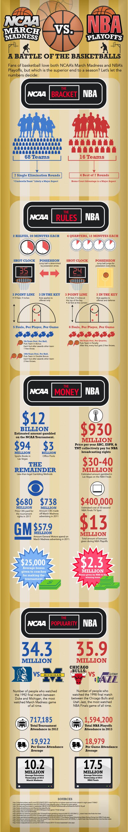 NCAA March Madness vs NBA Playoffs