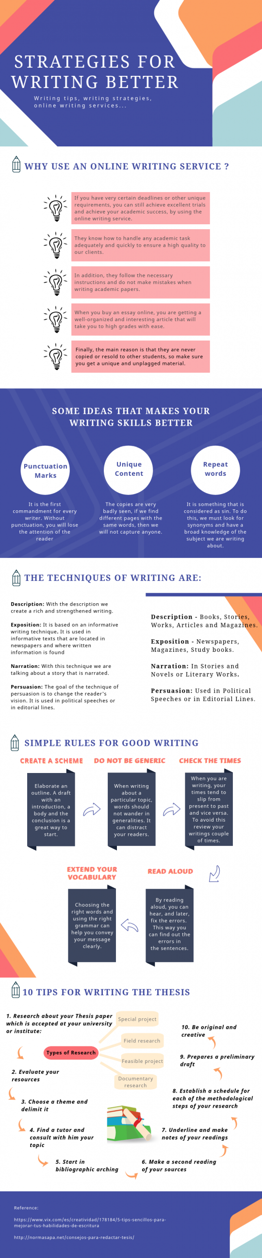 Strategies for writing better