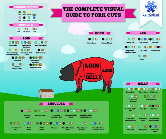 The Complete Visual Guide to Pork Cuts