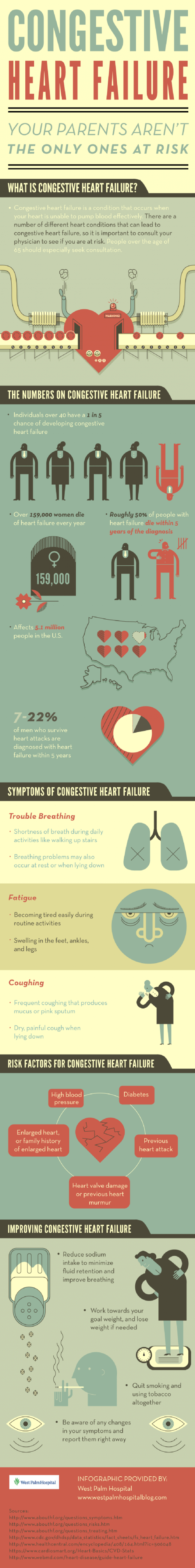 Congestive Heart Failure – Your Parents Aren't the Only Ones at Risk
