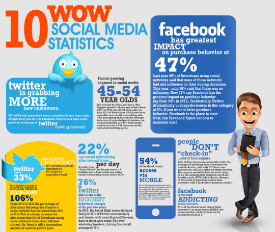 Examples of Social Media at Work in the Classroom