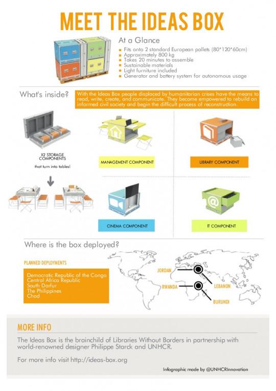 Meet the Ideas Box