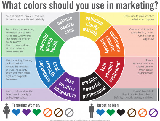 What Colors Should you use in Marketing?