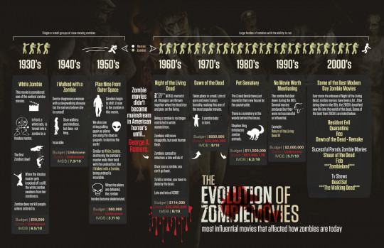 The Evolution of Zombie Movies