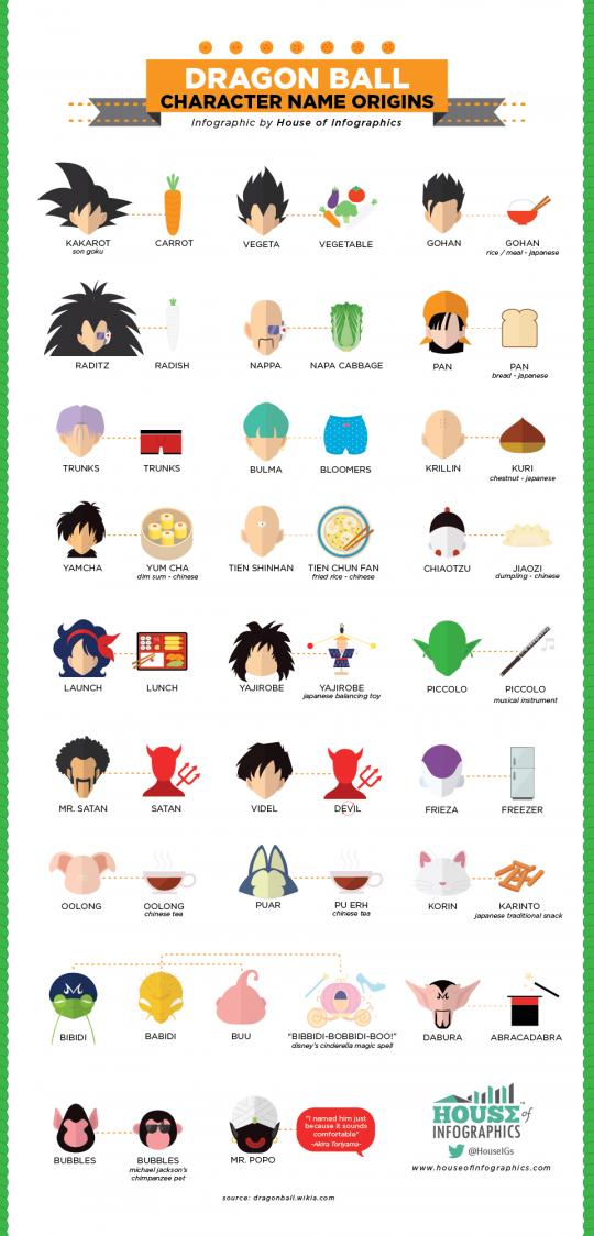 Dragon Ball Character Name Origins