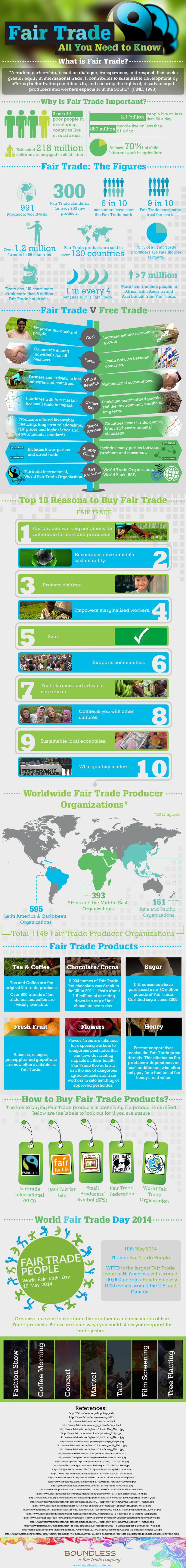 Fair Trade All You Need To Know