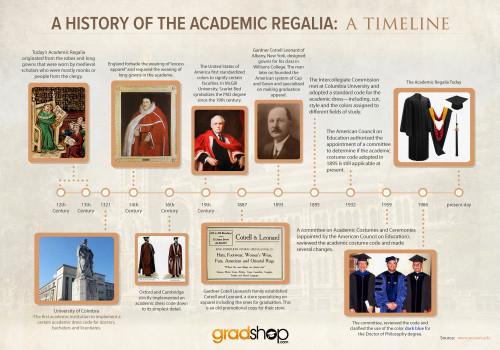 A History of Academic Regalia: A Timeline
