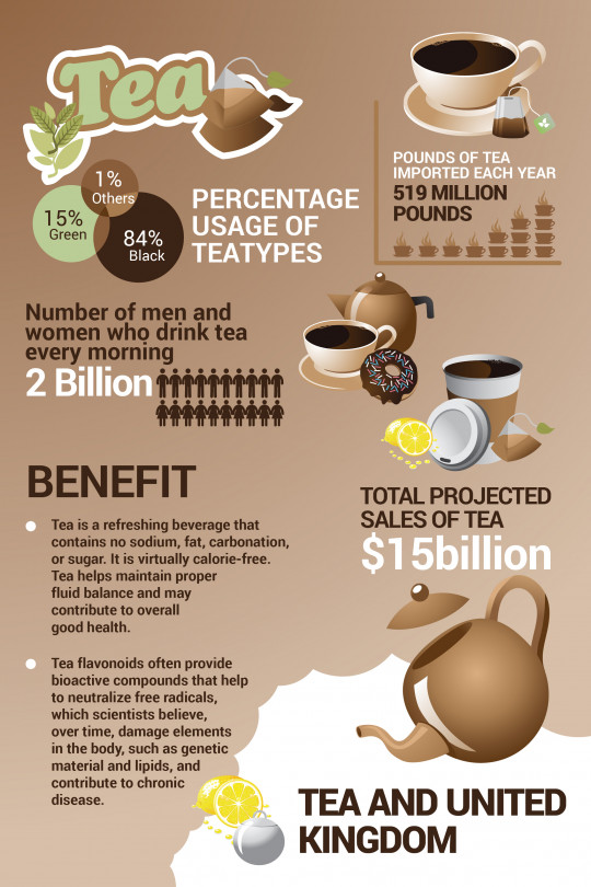 Types of tea in United Kingdom