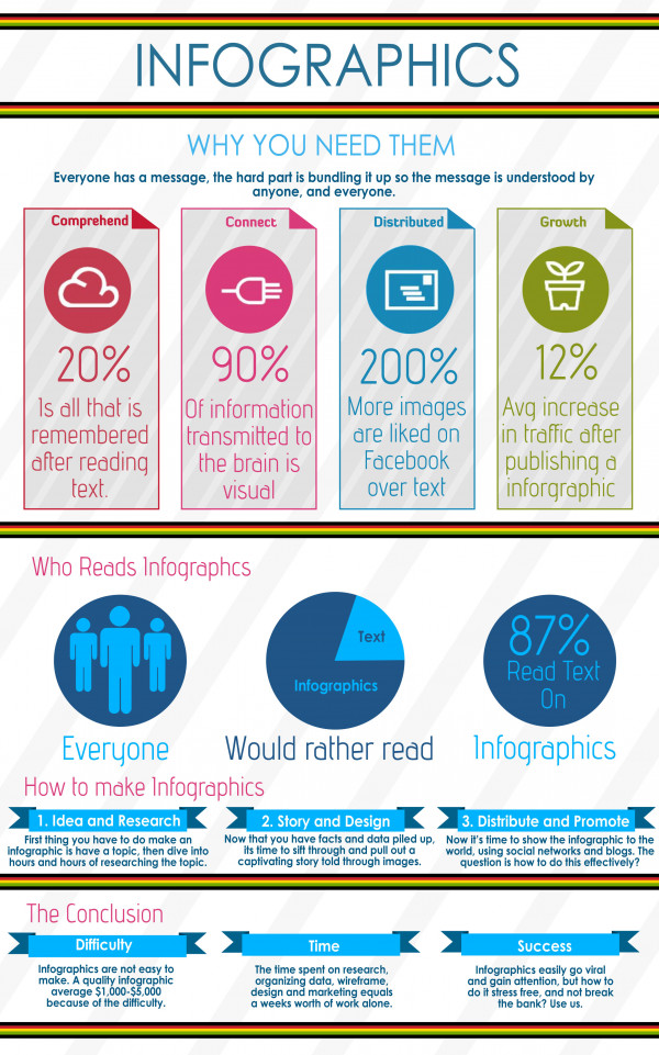 Infographics - Why You Need Them