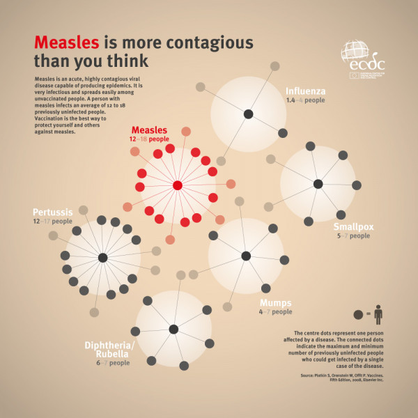 Measles is More Contagious Than You Think