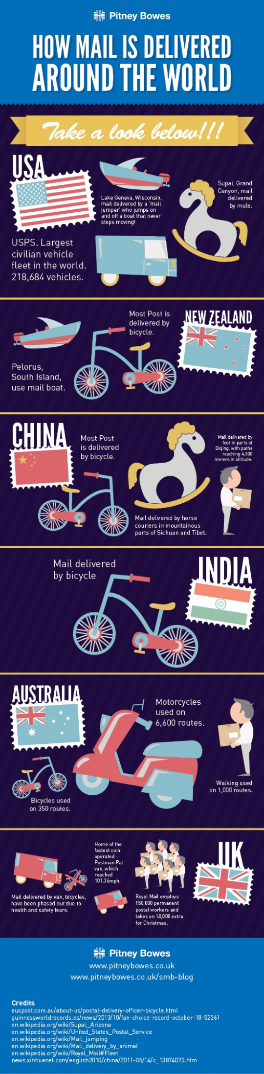 How is Mail Delivered Around the World