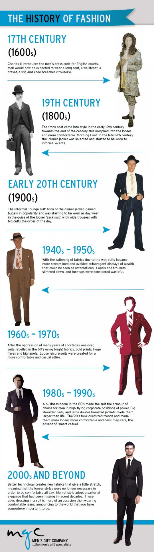 History of Men