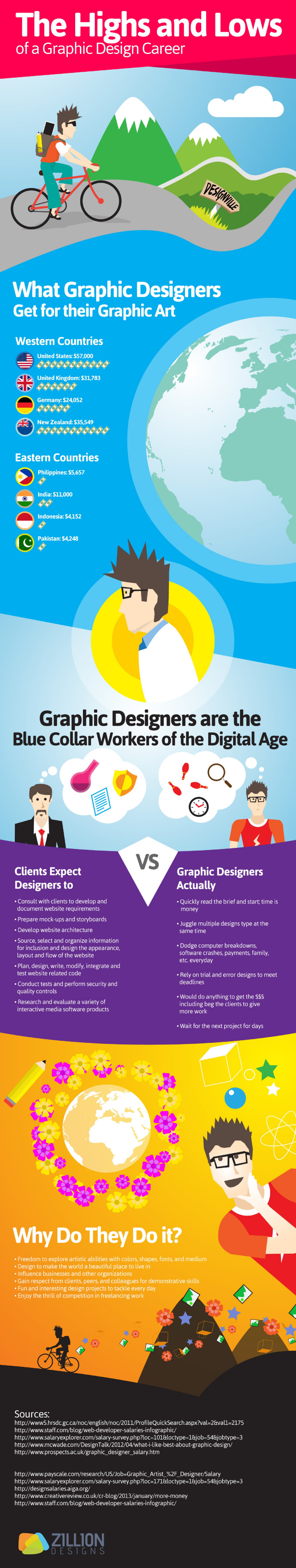 The Highs and Lows of a Graphic Design Career