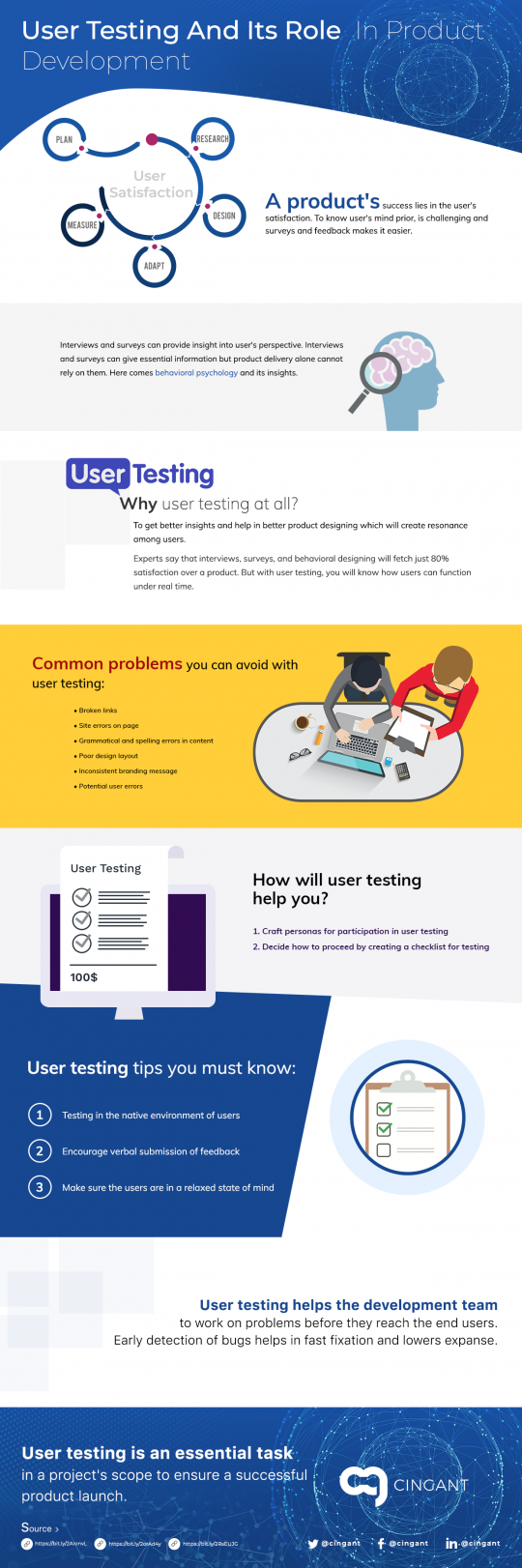Role of User Testing in Product Development