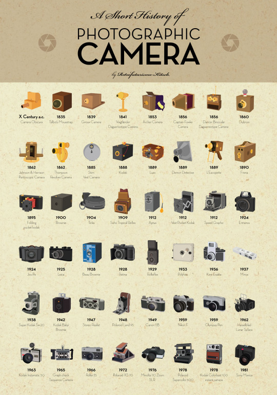 A Short History of Photographic Camera