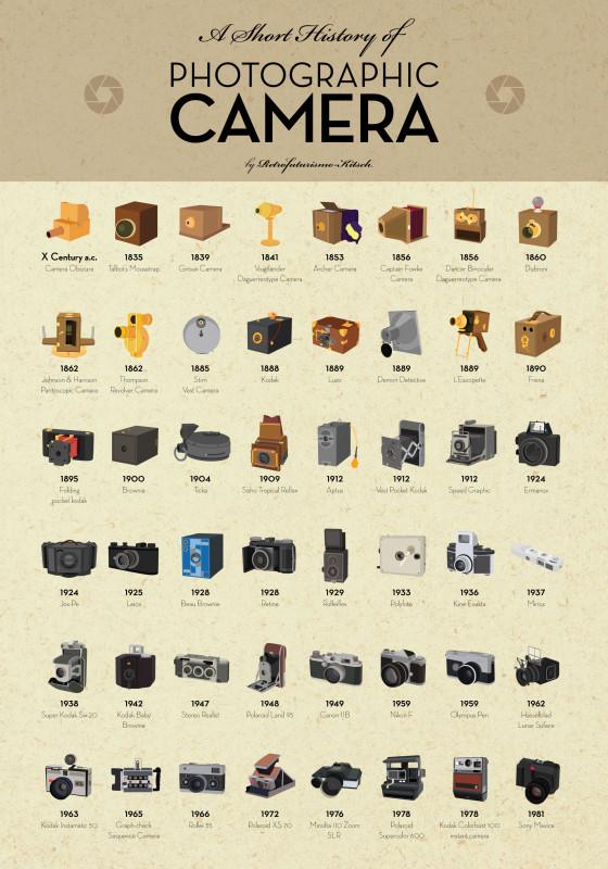 A Short History of Photographic Camera