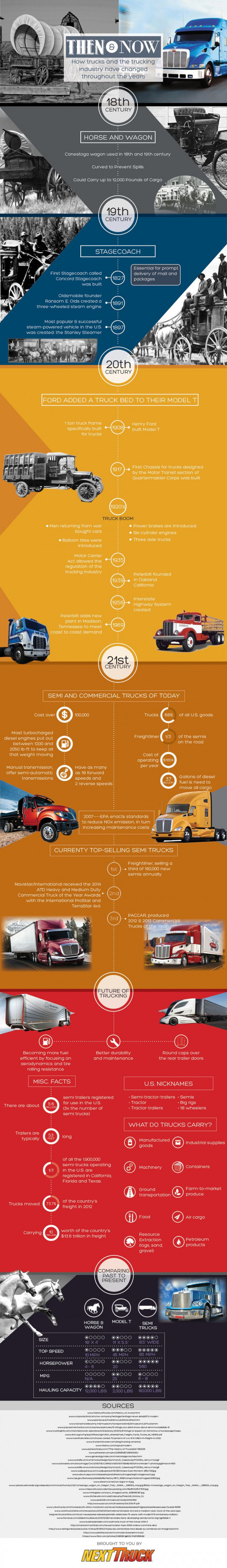Then & Now: How Trucks and the Trucking Industry Have Changed Throughout the Years