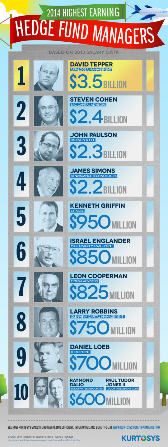 2014 Highest Earning Hedge Fund Managers