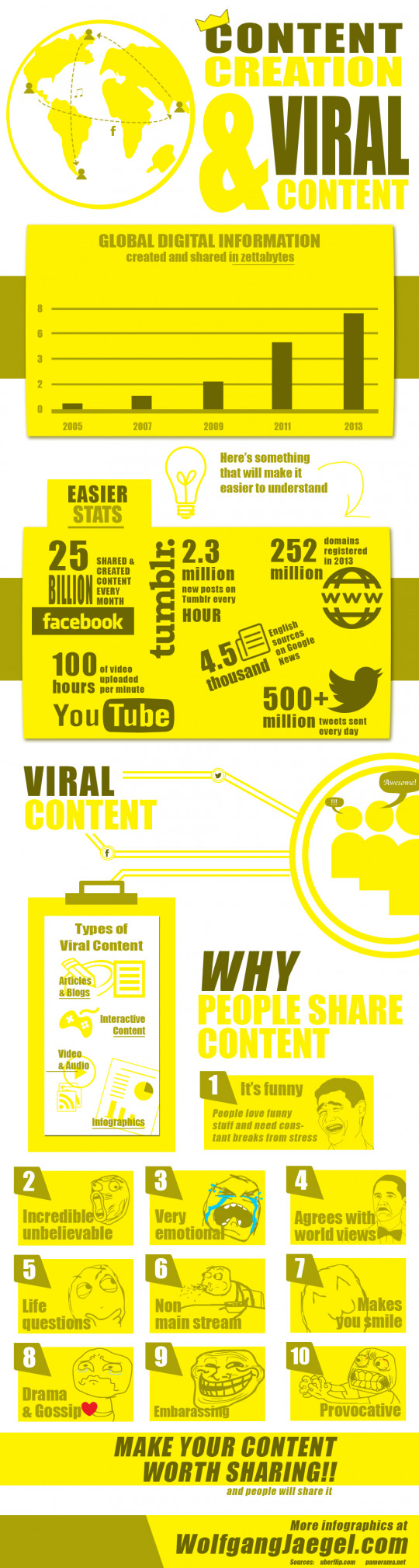 Content Creation & Viral Content