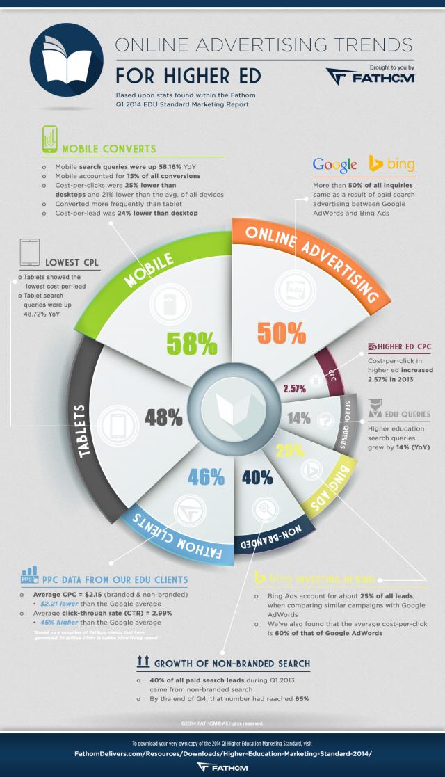 Online Advertising Trends for Higher Education