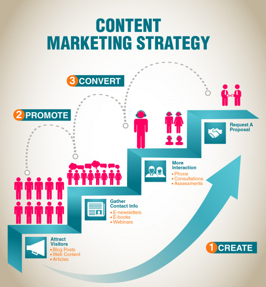 Content Marketing Service Strategy