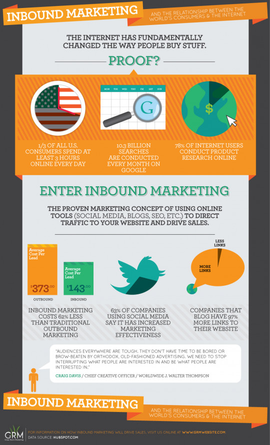Inbound Marketing & The World