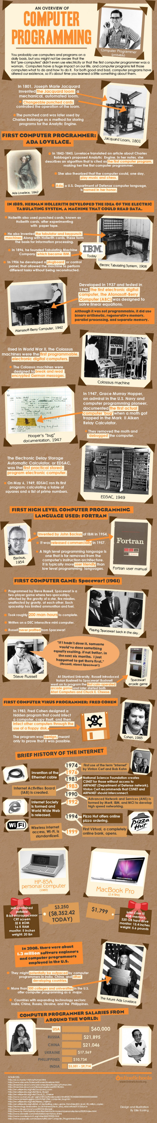 The History Of Computer Programming