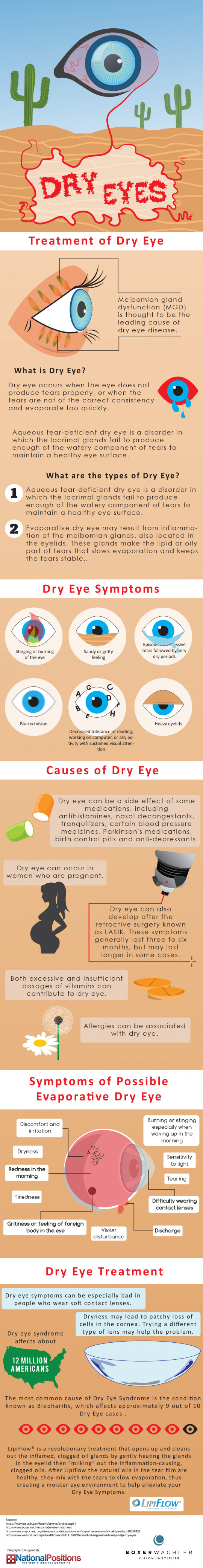Treatment of Dry Eyes