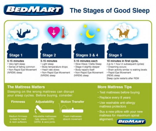 Stages of Good Sleep