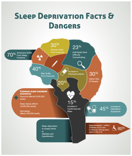 Sleep Deprivation Facts & Dangers