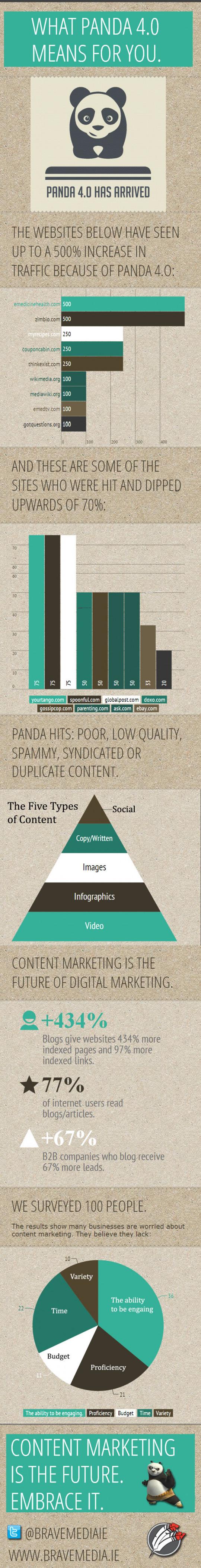 Infographie : l'impact de Google Panda (version 4.0)