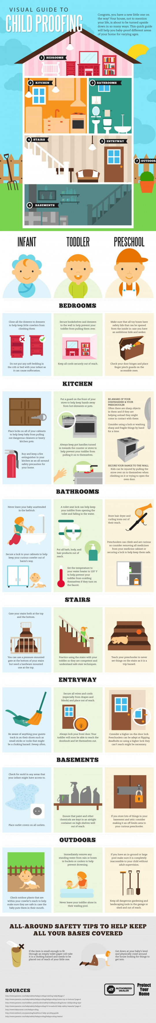 Visual Guide to Child Proofing