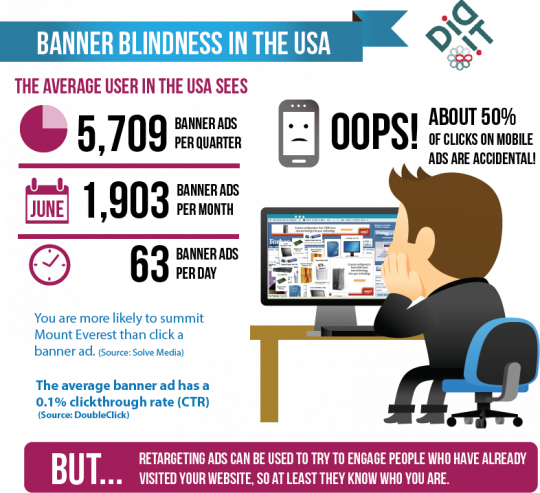 Banner Blindness in the USA
