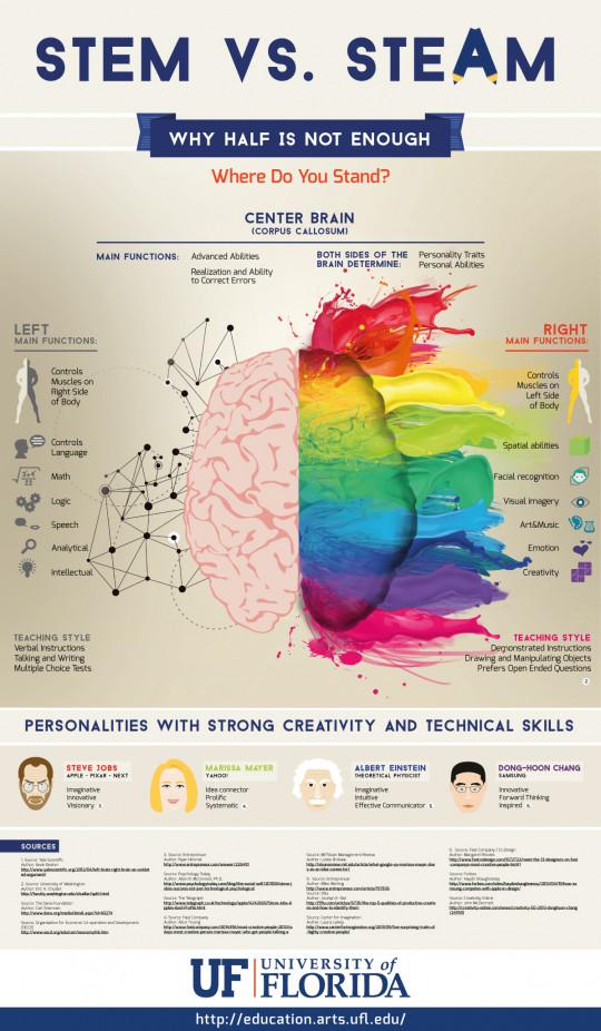 STEM vs STEAM - Why Half a Brain Isn