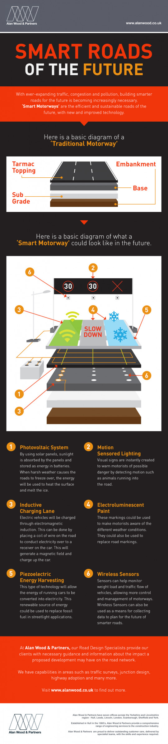 Smart Roads of the Future
