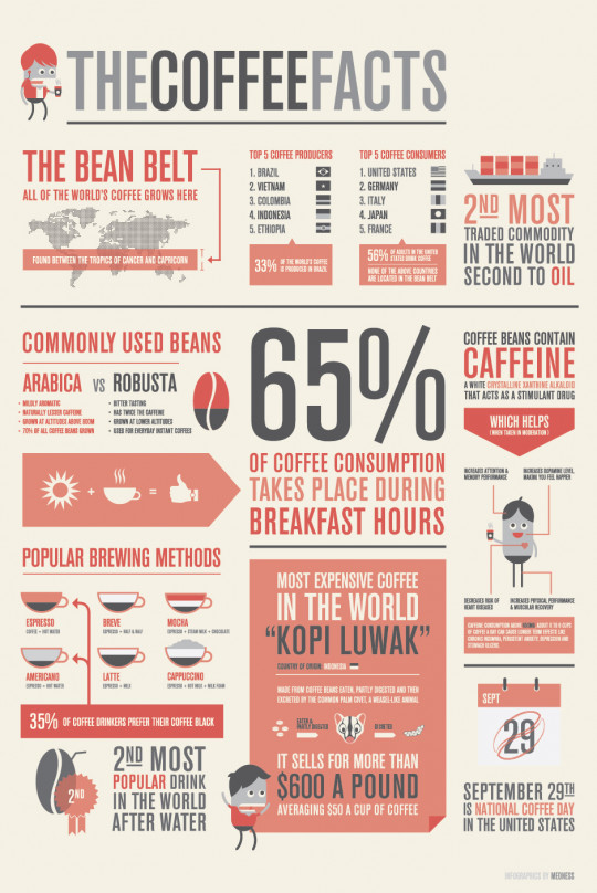 The Coffee Facts