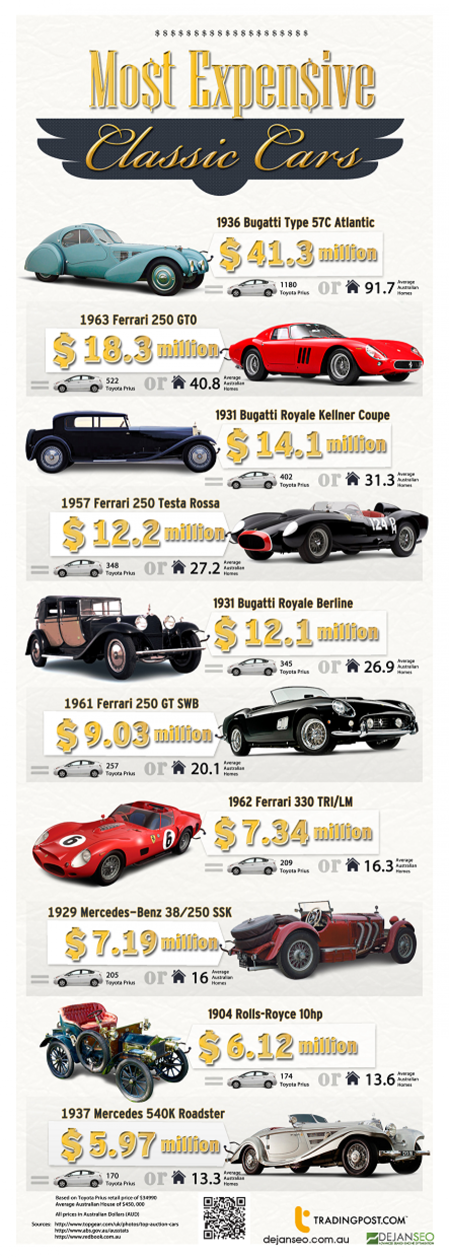 13747? w=900 - The Most Expensive Classic Cars Ever Sold